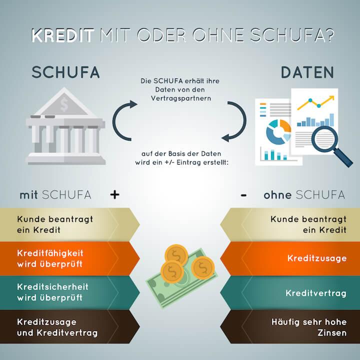 Infografik - Kredit mit oder ohne Schufa